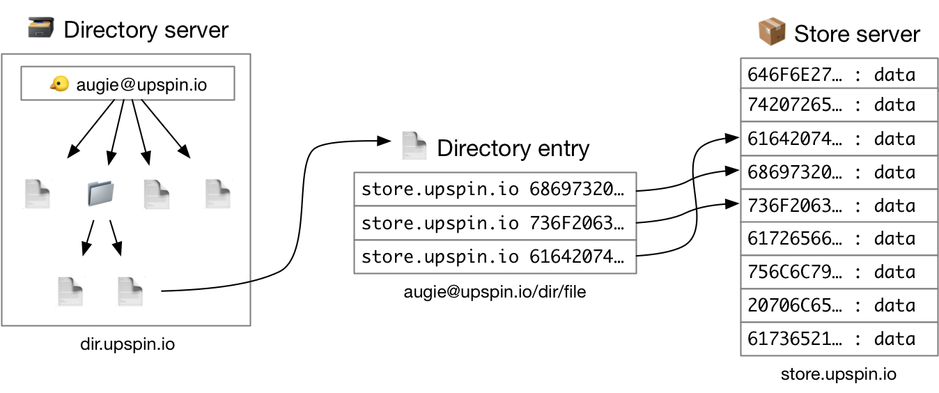 Directory and Store server diagram